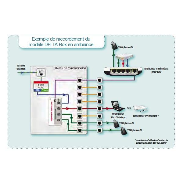 Coffret ambiance michaud q219 - Branchement coffret de communication ...